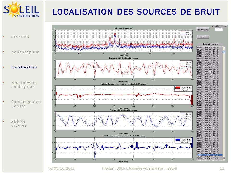 LOCALISATION DES SOURCES DE BRUIT 02-05/10/2011Nicolas HUBERT, Journées Accélérateurs, Roscoff11 Stabilité Nanoscopium Localisation Feedforward analog