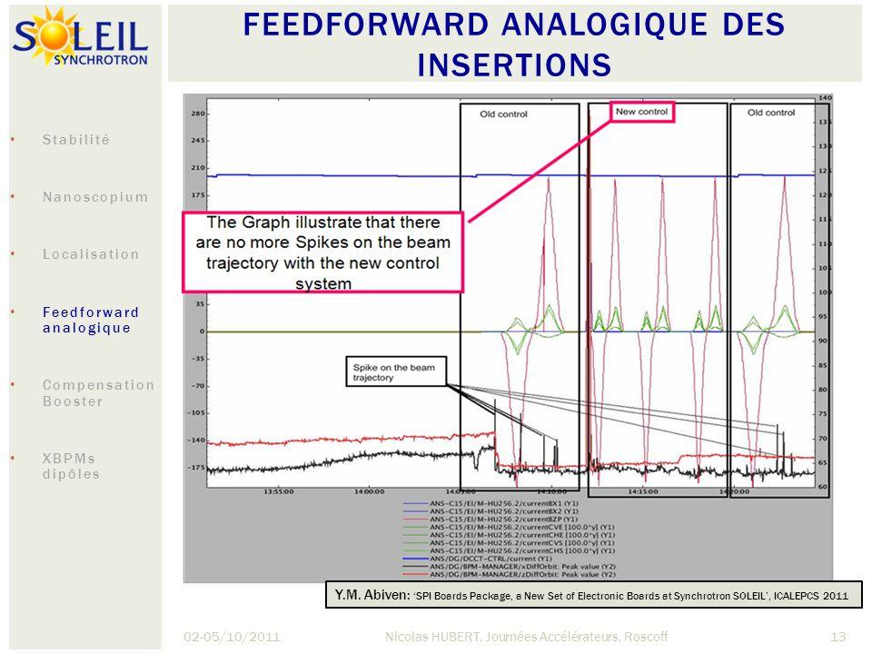 FEEDFORWARD ANALOGIQUE DES INSERTIONS 02-05/10/2011Nicolas HUBERT, Journées Accélérateurs, Roscoff13 Y.M. Abiven: SPI Boards Package, a New Set of Ele