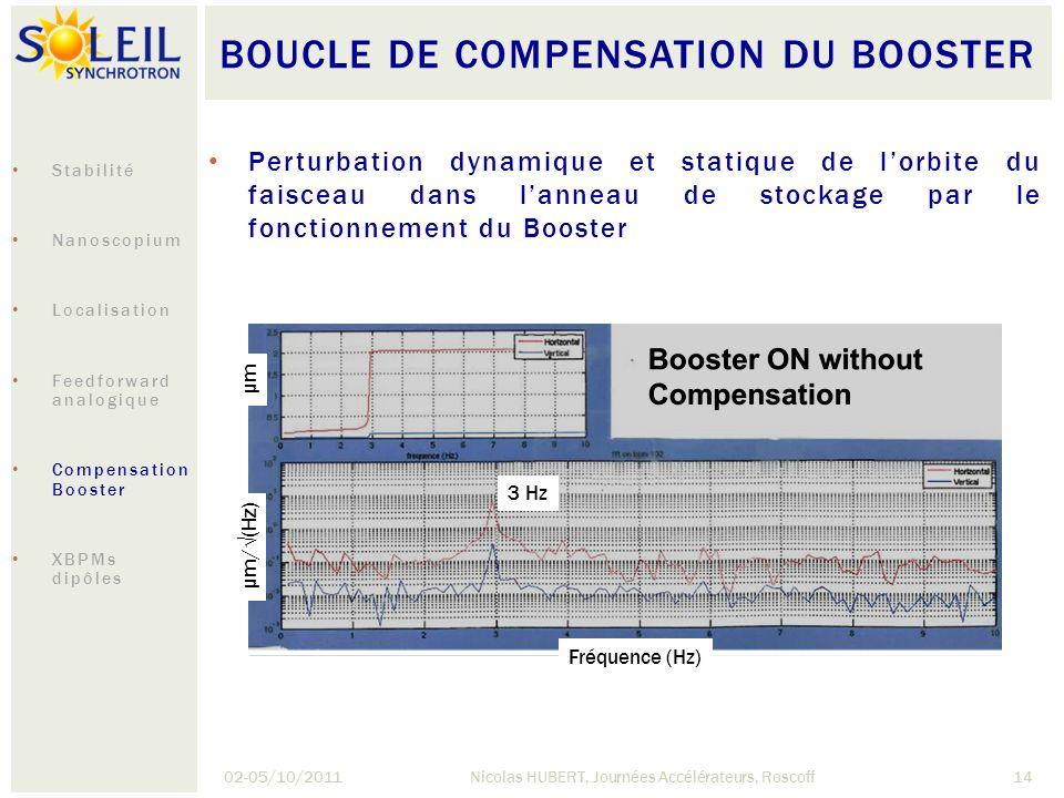 BOUCLE DE COMPENSATION DU BOOSTER 02-05/10/2011Nicolas HUBERT, Journées Accélérateurs, Roscoff14 µm/(Hz) µm Fréquence (Hz) 3 Hz Perturbation dynamique
