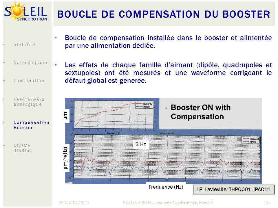 BOUCLE DE COMPENSATION DU BOOSTER 02-05/10/2011Nicolas HUBERT, Journées Accélérateurs, Roscoff15 µm/(Hz) µm Fréquence (Hz) 3 Hz Boucle de compensation