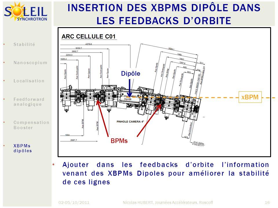 INSERTION DES XBPMS DIPÔLE DANS LES FEEDBACKS DORBITE 02-05/10/2011Nicolas HUBERT, Journées Accélérateurs, Roscoff16 Ajouter dans les feedbacks dorbit