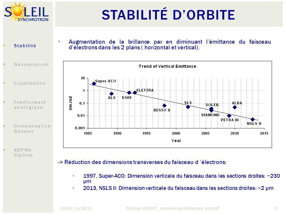 STABILITÉ DORBITE 02-05/10/2011Nicolas HUBERT, Journées Accélérateurs, Roscoff4 Spécification généralement adoptée pour la stabilité: -> Augmentation de la stabilité dun facteur 100 en 25 ans NSLS II: ΔZ <200 nm La stabilité dorbite: une figure de mérite pour les sources de 3 génération Stabilisation du bâtiment Design mécanique (poutres, aimants) Régulation des températures (air et eau) Feedbacks dorbite Stabilité Nanoscopium Localisation Feedforward analogique Compensation Booster XBPMs dipôles