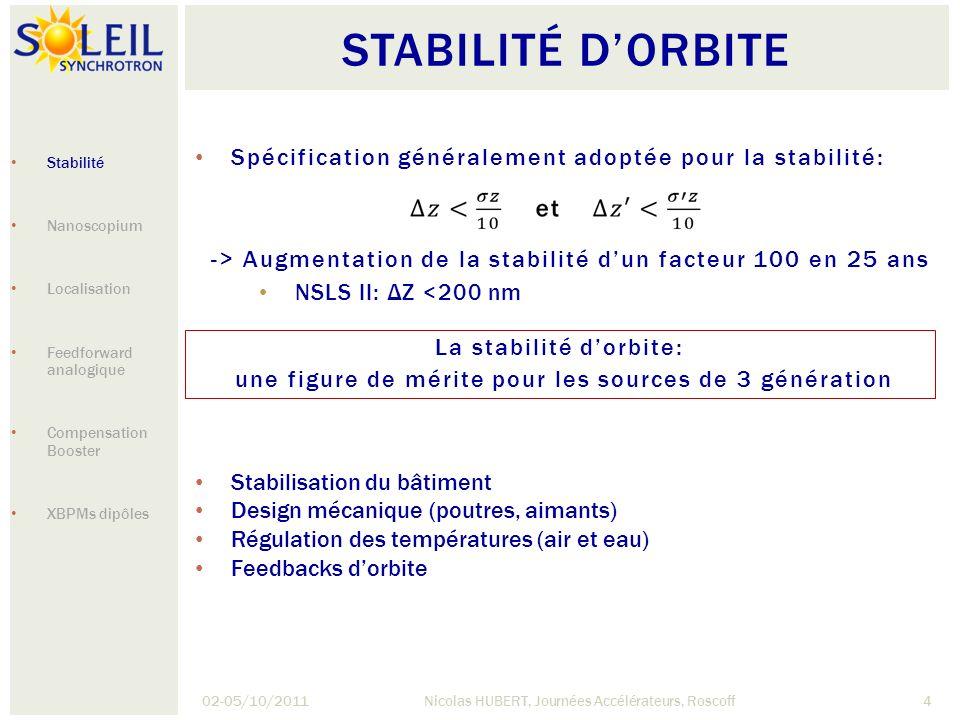 STABILITÉ DORBITE 02-05/10/2011Nicolas HUBERT, Journées Accélérateurs, Roscoff4 Spécification généralement adoptée pour la stabilité: -> Augmentation