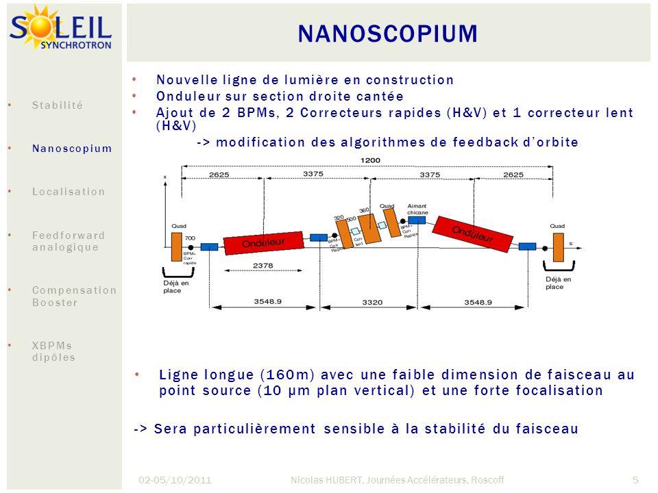 STABILITÉ THERMIQUE 02-05/10/2011Nicolas HUBERT, Journées Accélérateurs, Roscoff6 Pieds moniteurs position (BPMs) sont en acier inox Coefficient de dilatation thermique: 17 ppm/K Variation de température du pied de 0,2 °C (régulation de lair du tunnel à 21±0,1°C) déplace le BPM de ~4 µm Air Temperature Beam Position Beam Position Dependance with Air Temperature -> Etude de nouveau pieds BPM et XBPM pour Nanoscopium Stabilité Nanoscopium Localisation Feedforward analogique Compensation Booster XBPMs dipôles