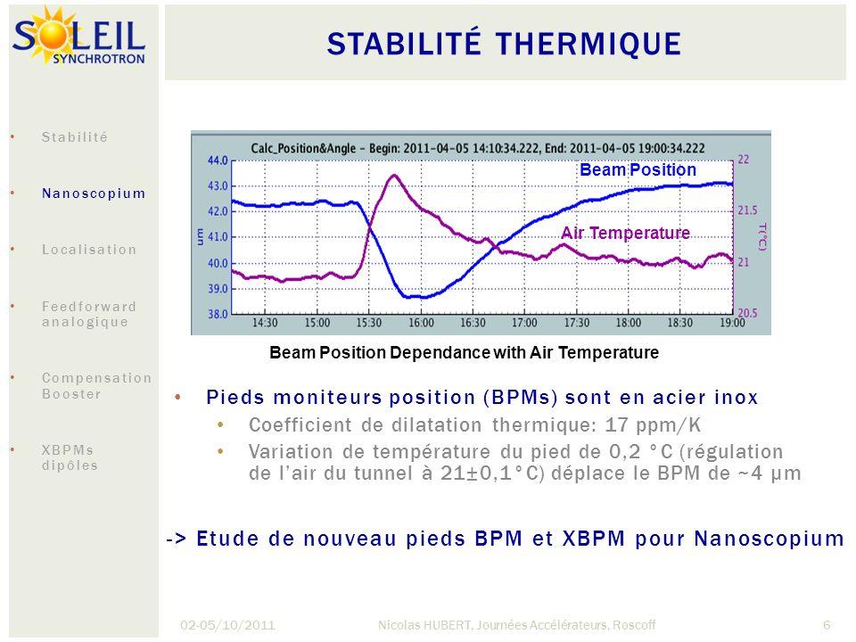 STABILITÉ THERMIQUE 02-05/10/2011Nicolas HUBERT, Journées Accélérateurs, Roscoff7 Matériaux candidats par leur grande stabilité thermique: INVAR (1,2 ppm/K) Silice fondue (0,55 ppm/K) Banc de mesure pour vérifier les coefficients de dilatation thermique Stabilité Nanoscopium Localisation Feedforward analogique Compensation Booster XBPMs dipôles