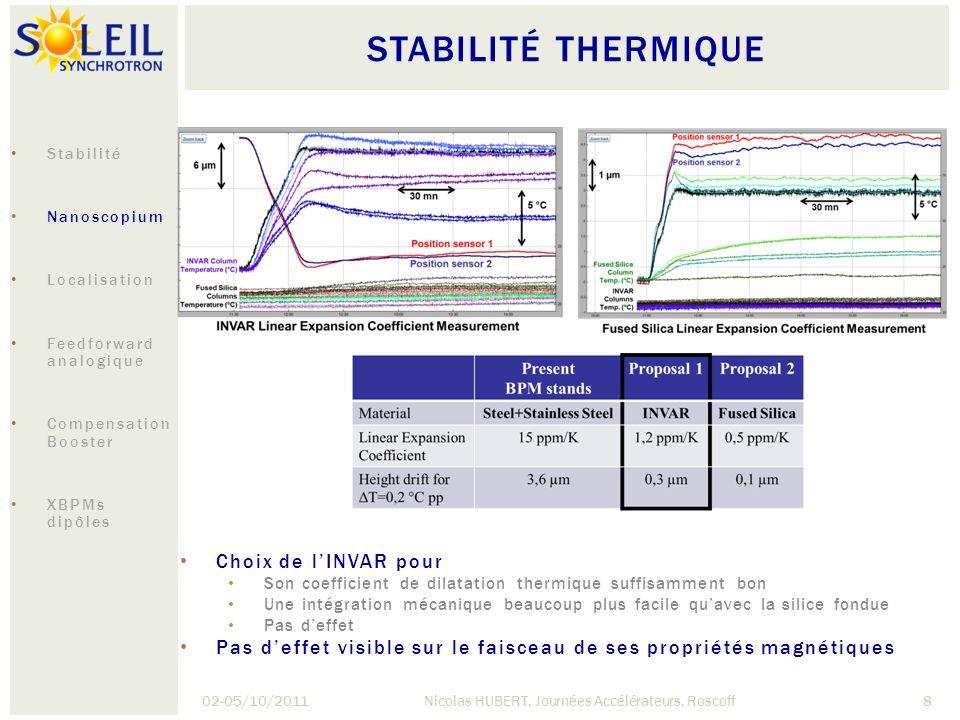 STABILITÉ THERMIQUE 02-05/10/2011Nicolas HUBERT, Journées Accélérateurs, Roscoff8 Choix de lINVAR pour Son coefficient de dilatation thermique suffisa