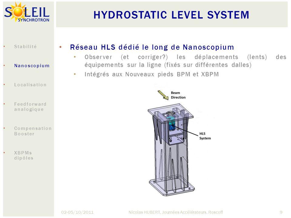 HYDROSTATIC LEVEL SYSTEM 02-05/10/2011Nicolas HUBERT, Journées Accélérateurs, Roscoff9 Réseau HLS dédié le long de Nanoscopium Observer (et corriger?)