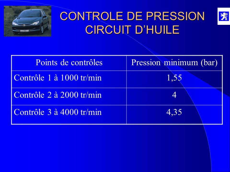 CONTROLE DE PRESSION CIRCUIT DHUILE Points de contrôlesPression minimum (bar) Contrôle 1 à 1000 tr/min1,55 Contrôle 2 à 2000 tr/min4 Contrôle 3 à 4000