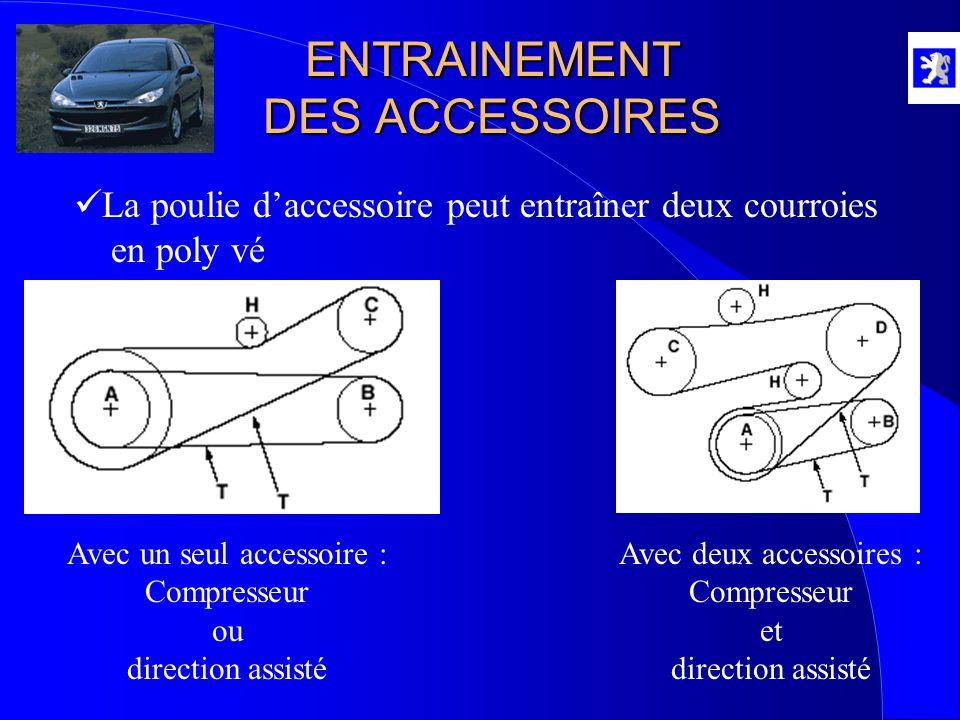 ENTRAINEMENT DES ACCESSOIRES La poulie daccessoire peut entraîner deux courroies en poly vé Avec un seul accessoire : Compresseur ou direction assisté