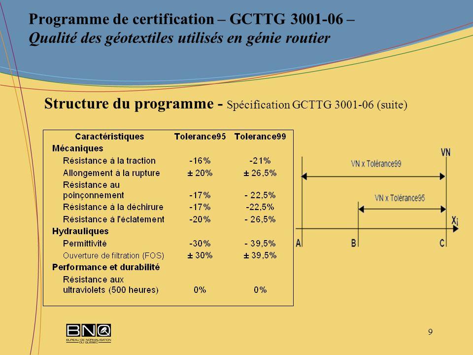 20 Programme de certification – GCTTG 3001-06 – Qualité des géotextiles utilisés en génie routier Certificat de conformité du BNQ (suite)
