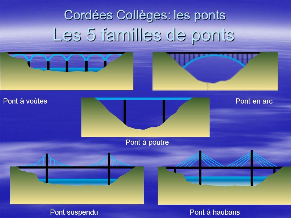 Les 5 familles de ponts Cordées Collèges: les ponts Pont à voûtesPont en arc Pont à poutre Pont suspenduPont à haubans