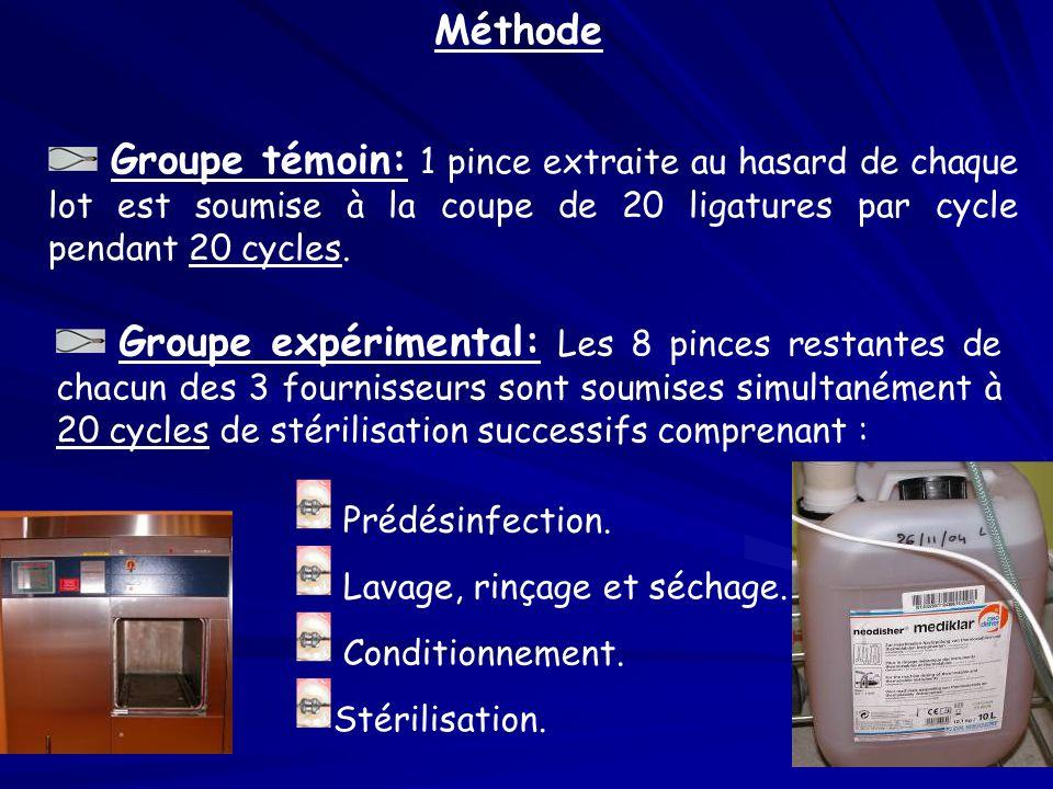 Méthode Groupe témoin: 1 pince extraite au hasard de chaque lot est soumise à la coupe de 20 ligatures par cycle pendant 20 cycles. Groupe expérimenta