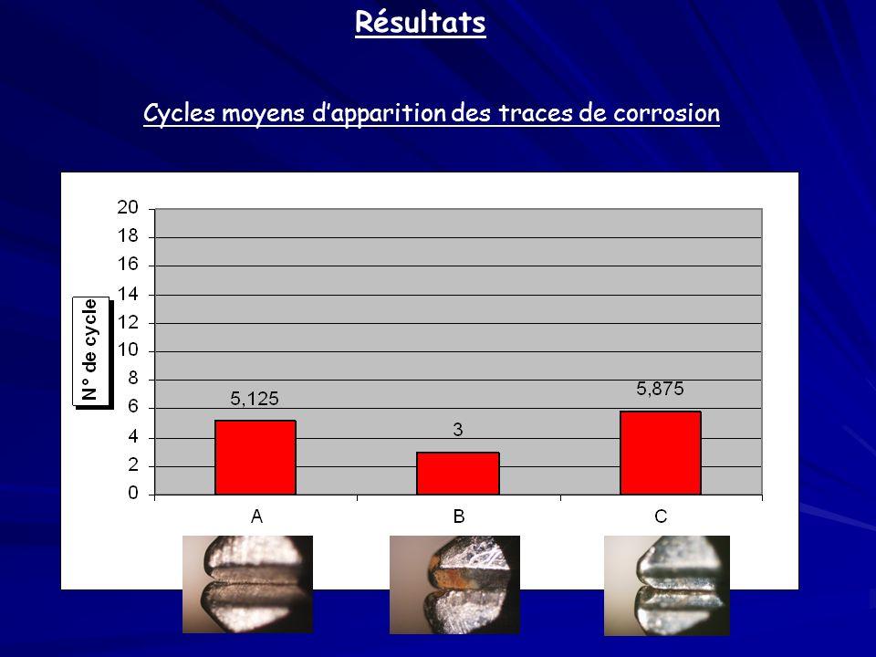 Cycles moyens dapparition de lusure des pinces Résultats