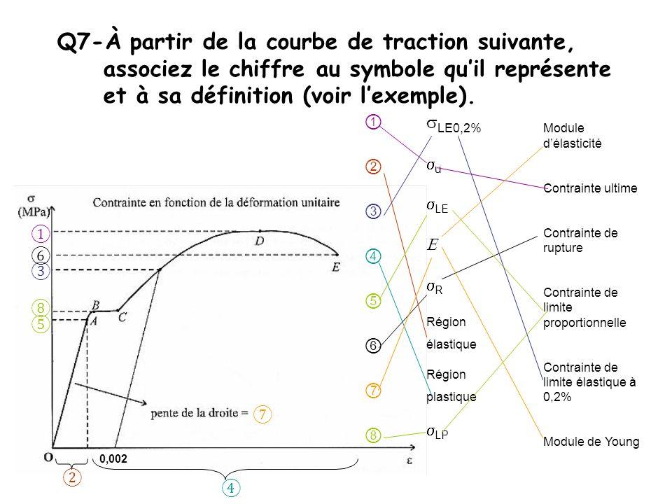 Q7-À partir de la courbe de traction suivante, associez le chiffre au symbole quil représente et à sa définition (voir lexemple).