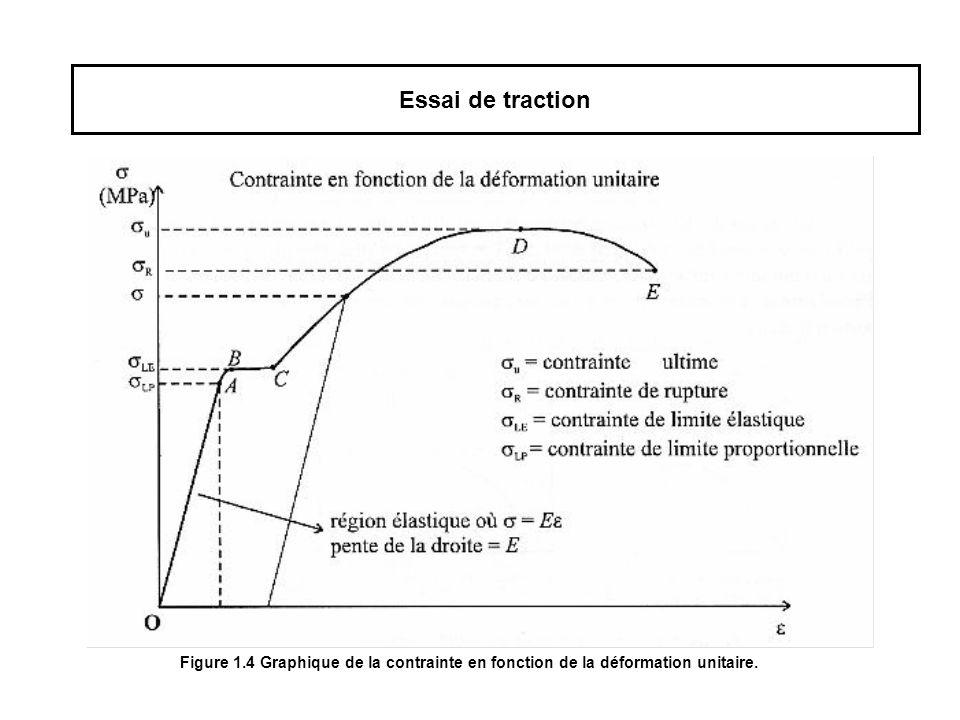 Q8-Que peut-on trouver à partir de la région linéaire de la courbe de traction .
