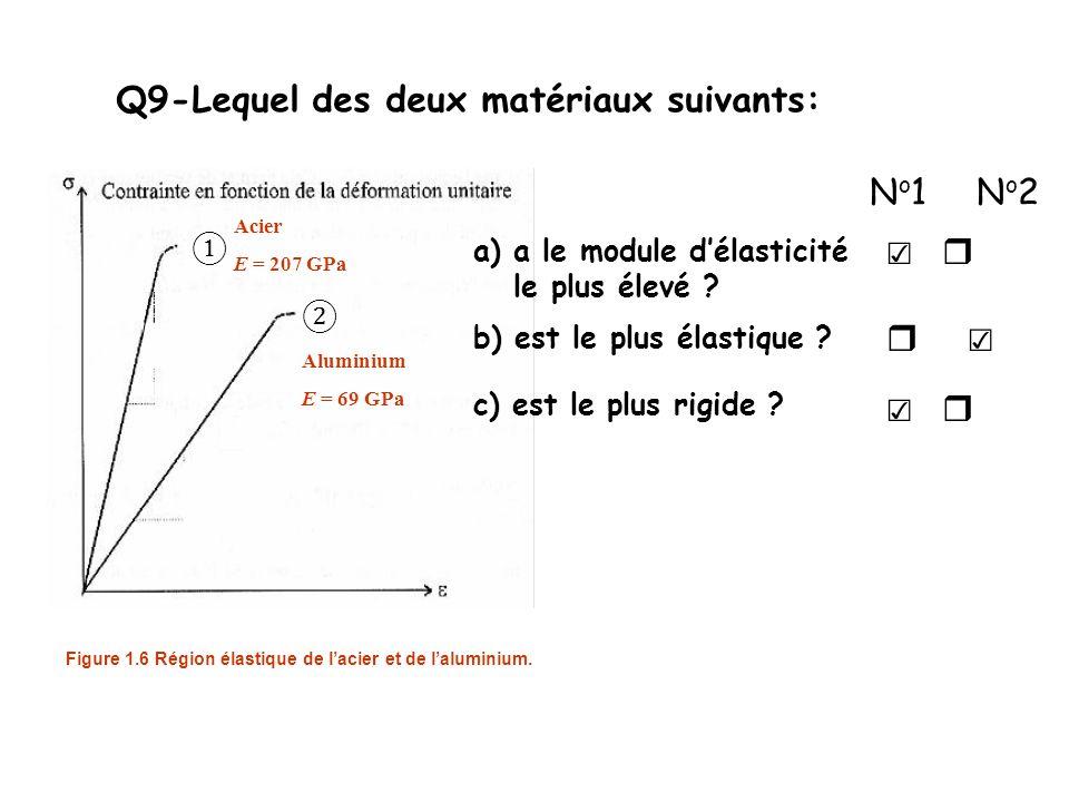 Q9-Lequel des deux matériaux suivants: a) a le module délasticité le plus élevé .