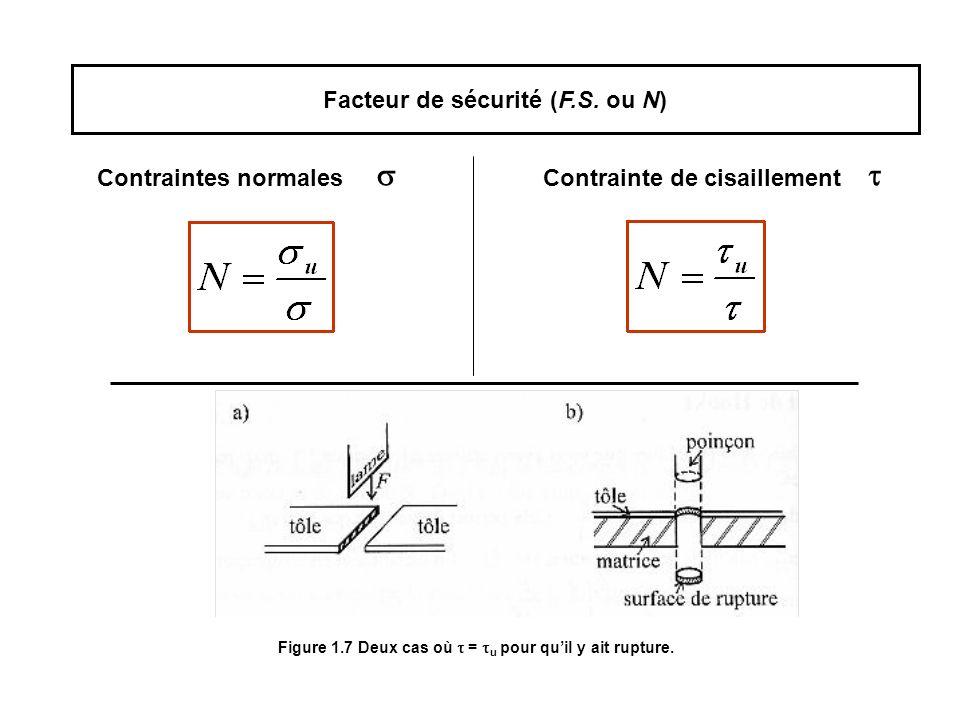 Facteur de sécurité (F.S.