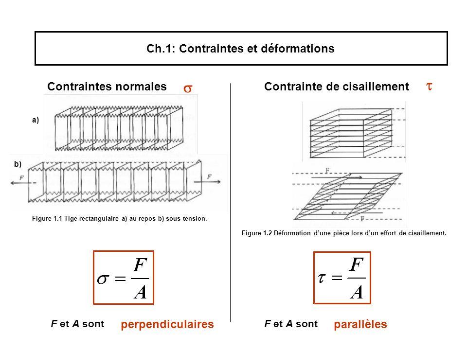 Ch.1: Contraintes et déformations Contraintes normalesContrainte de cisaillement F et A sont perpendiculairesparallèles a) Figure 1.1 Tige rectangulaire a) au repos b) sous tension.