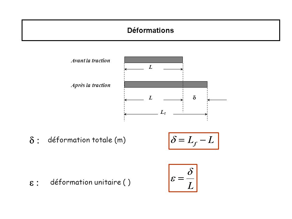Déformations déformation totale (m) déformation unitaire ( ) L L Avant la traction Après la traction LfLf