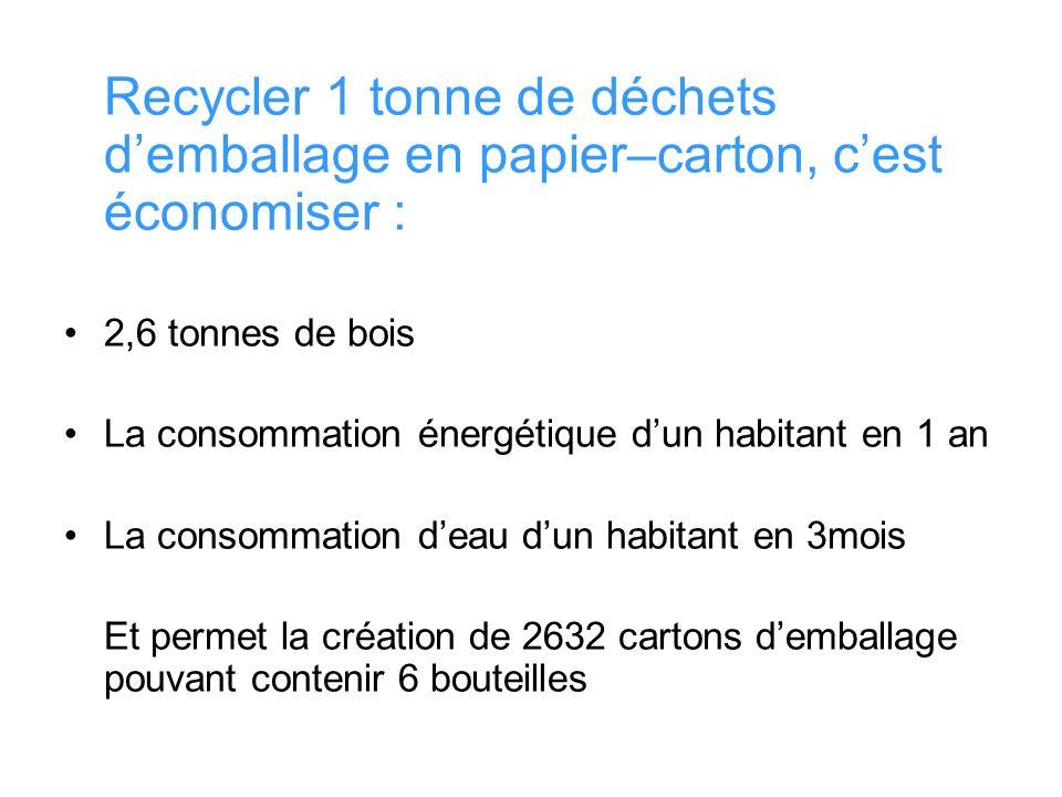Recycler 1 tonne de déchets demballage en papier–carton, cest économiser : 2,6 tonnes de bois La consommation énergétique dun habitant en 1 an La cons