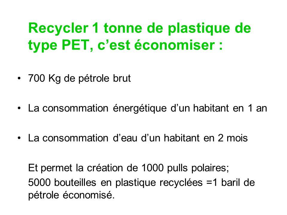 Recycler 1 tonne de plastique de type PET, cest économiser : 700 Kg de pétrole brut La consommation énergétique dun habitant en 1 an La consommation d