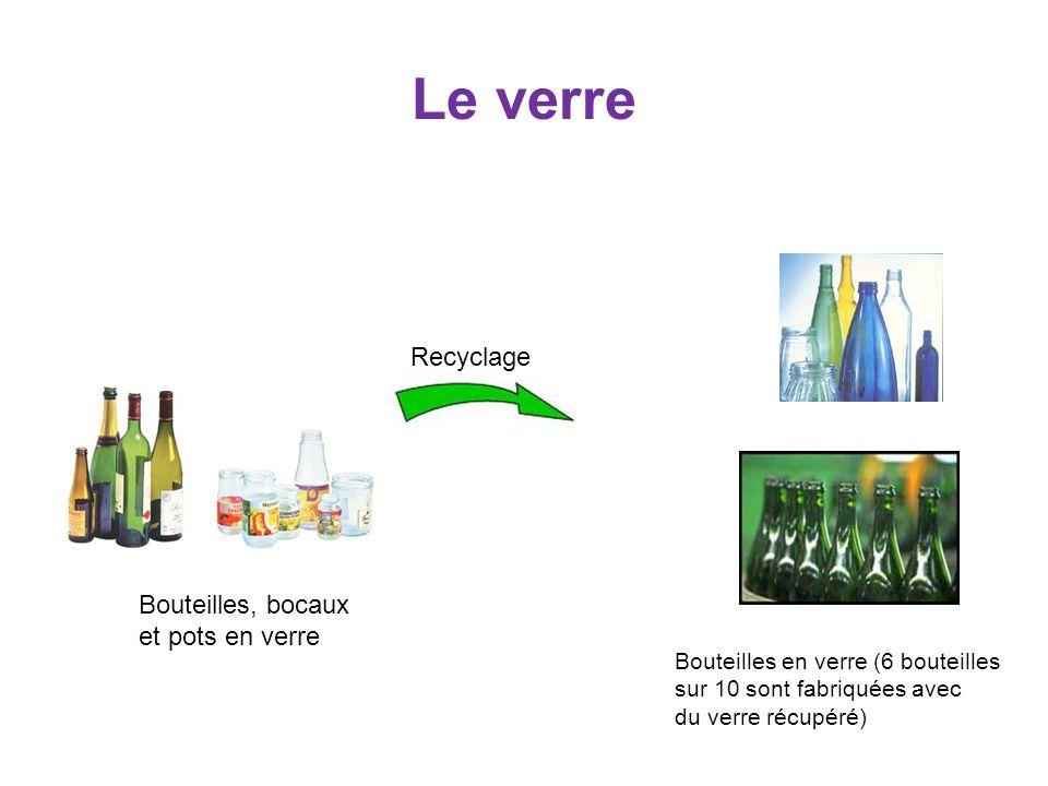 Le verre Bouteilles, bocaux et pots en verre Bouteilles en verre (6 bouteilles sur 10 sont fabriquées avec du verre récupéré) Recyclage