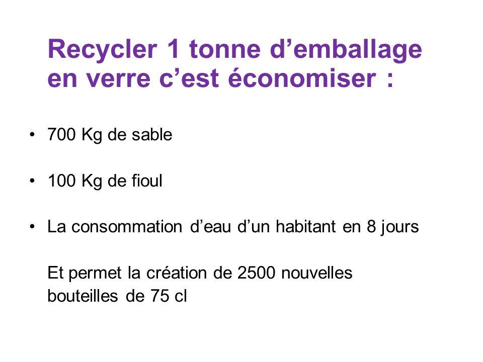 Recycler 1 tonne demballage en verre cest économiser : 700 Kg de sable 100 Kg de fioul La consommation deau dun habitant en 8 jours Et permet la créat