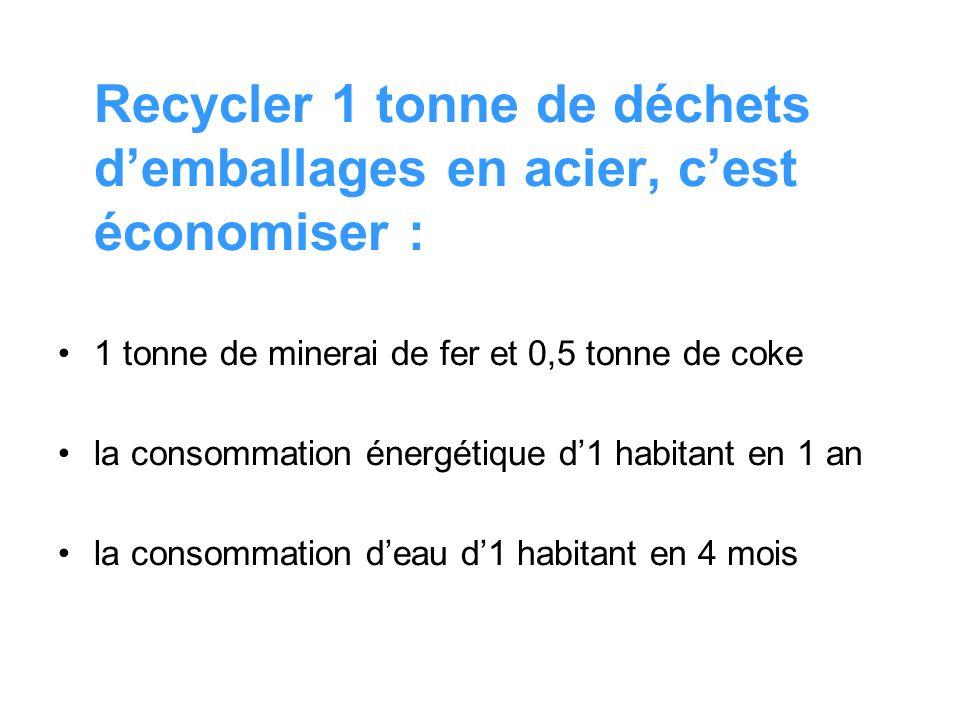 Recycler 1 tonne de déchets demballages en acier, cest économiser : 1 tonne de minerai de fer et 0,5 tonne de coke la consommation énergétique d1 habi