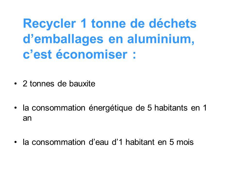 Recycler 1 tonne de déchets demballages en aluminium, cest économiser : 2 tonnes de bauxite la consommation énergétique de 5 habitants en 1 an la cons