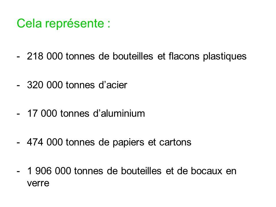 Cela représente : -218 000 tonnes de bouteilles et flacons plastiques -320 000 tonnes dacier -17 000 tonnes daluminium -474 000 tonnes de papiers et c