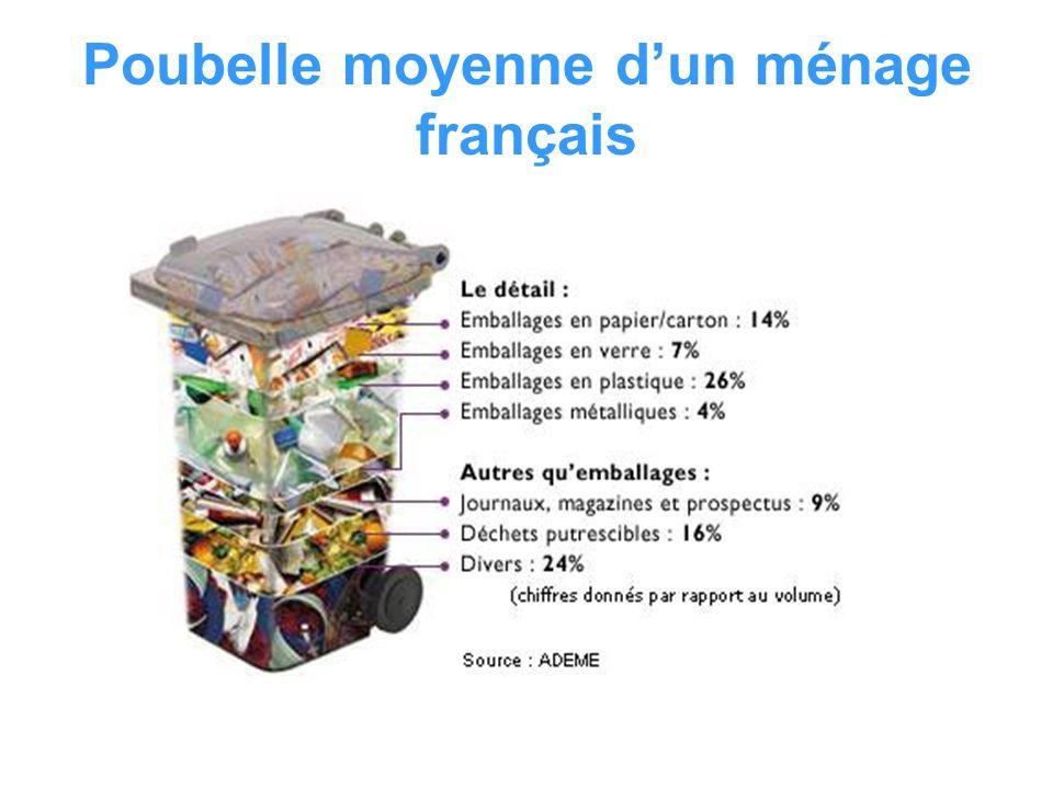 Poubelle moyenne dun ménage français