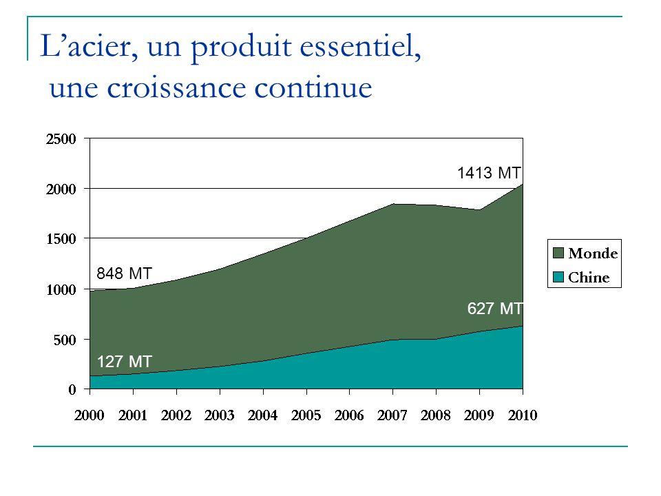 Lacier, un produit essentiel, une croissance continue 127 MT 627 MT 848 MT 1413 MT