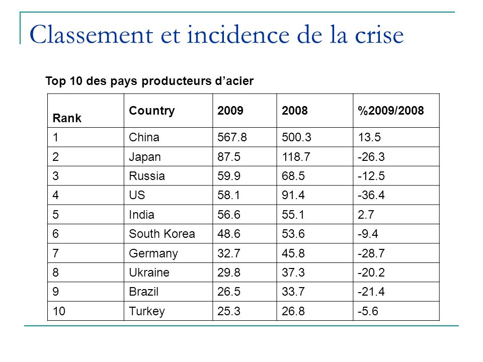 Classement et incidence de la crise Top 10 des pays producteurs dacier Rank Country20092008%2009/2008 1China567.8500.313.5 2Japan87.5118.7-26.3 3Russi