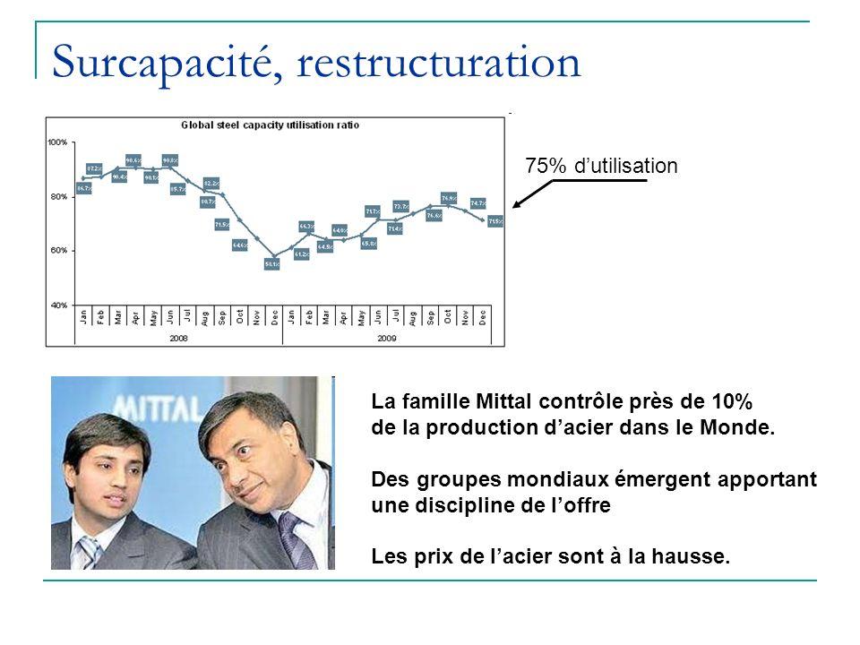 Surcapacité, restructuration 75% dutilisation La famille Mittal contrôle près de 10% de la production dacier dans le Monde. Des groupes mondiaux émerg