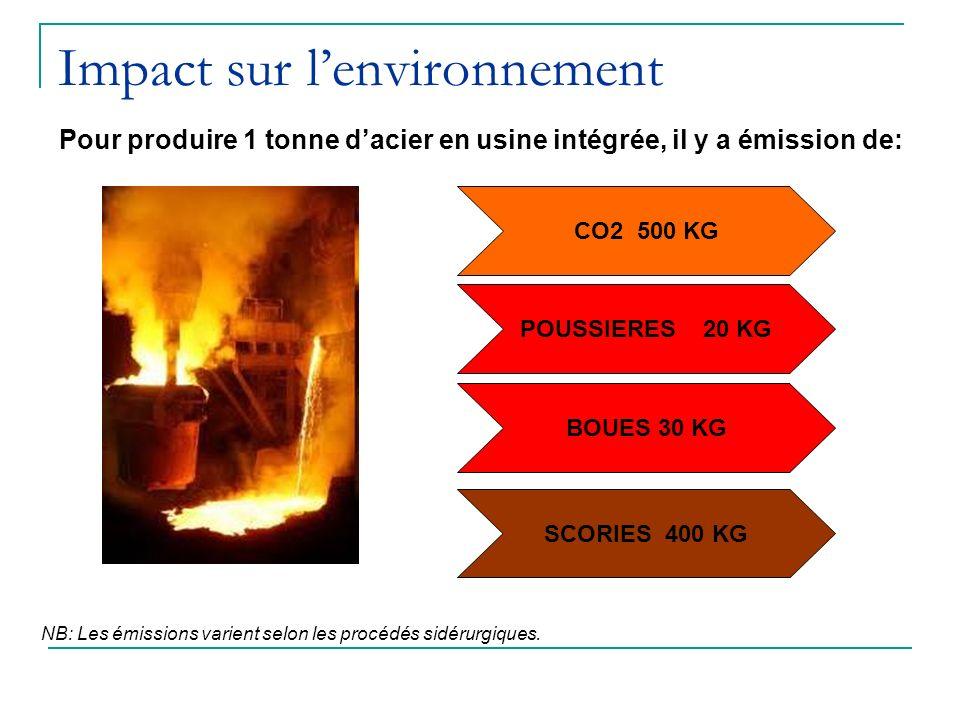 Impact sur lenvironnement Pour produire 1 tonne dacier en usine intégrée, il y a émission de: CO2 500 KG POUSSIERES 20 KG BOUES 30 KG SCORIES 400 KG N