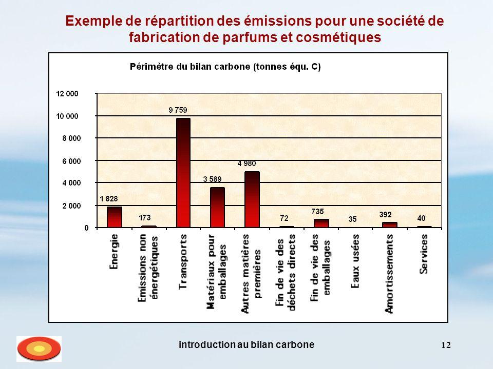 introduction au bilan carbone12 Exemple de répartition des émissions pour une société de fabrication de parfums et cosmétiques