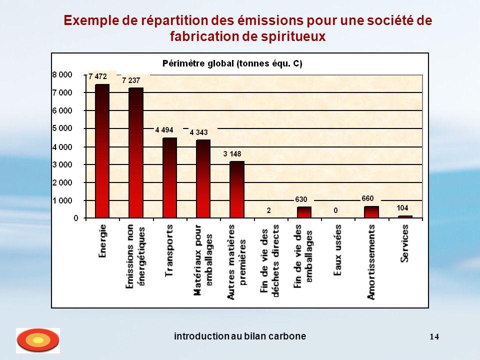 introduction au bilan carbone14 Exemple de répartition des émissions pour une société de fabrication de spiritueux