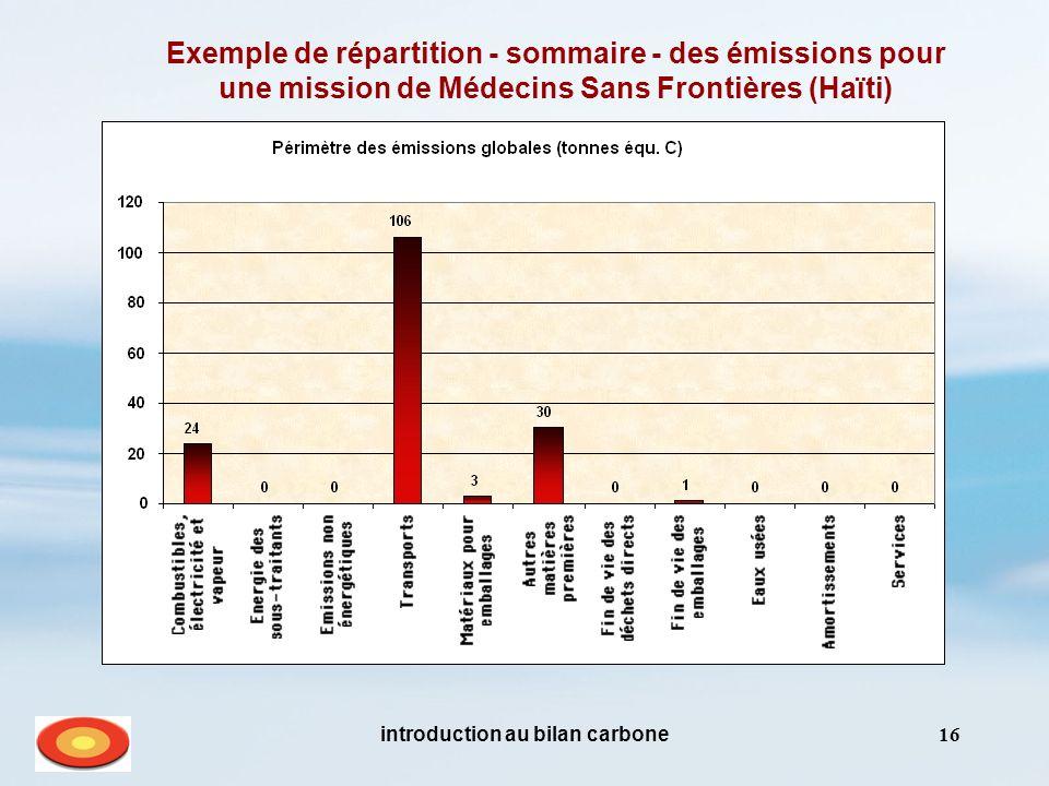 introduction au bilan carbone16 Exemple de répartition - sommaire - des émissions pour une mission de Médecins Sans Frontières (Haïti)
