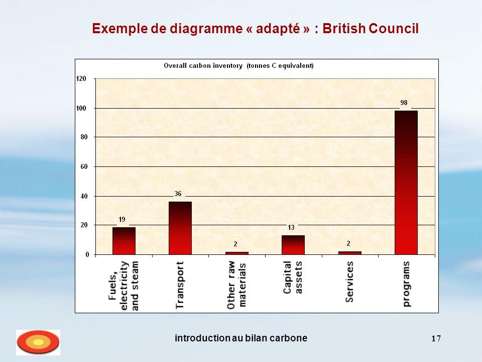 introduction au bilan carbone17 Exemple de diagramme « adapté » : British Council