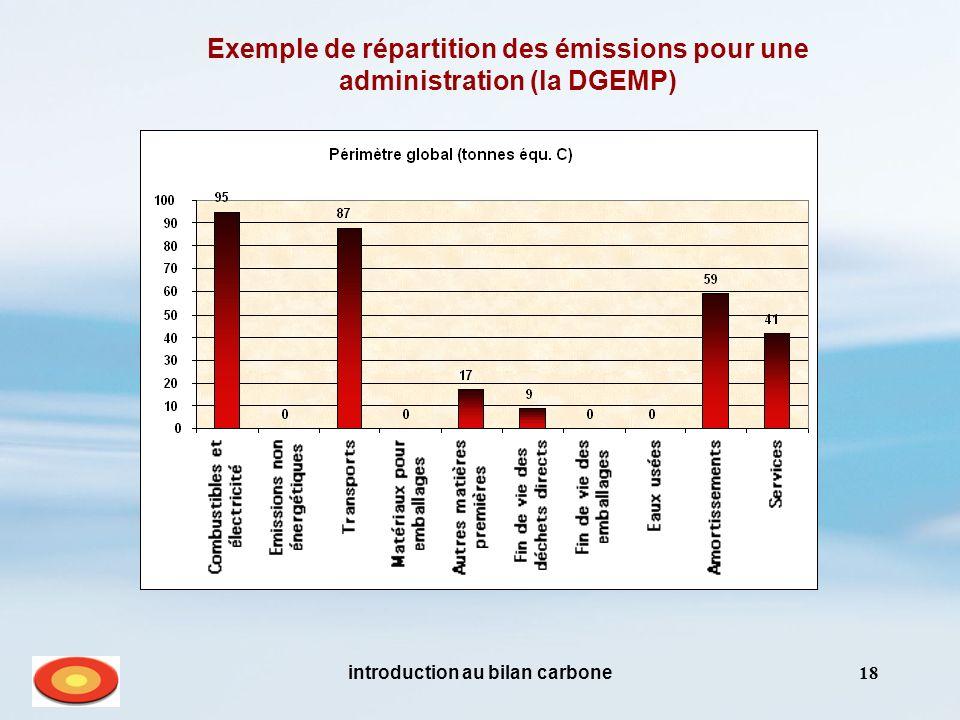 introduction au bilan carbone18 Exemple de répartition des émissions pour une administration (la DGEMP)