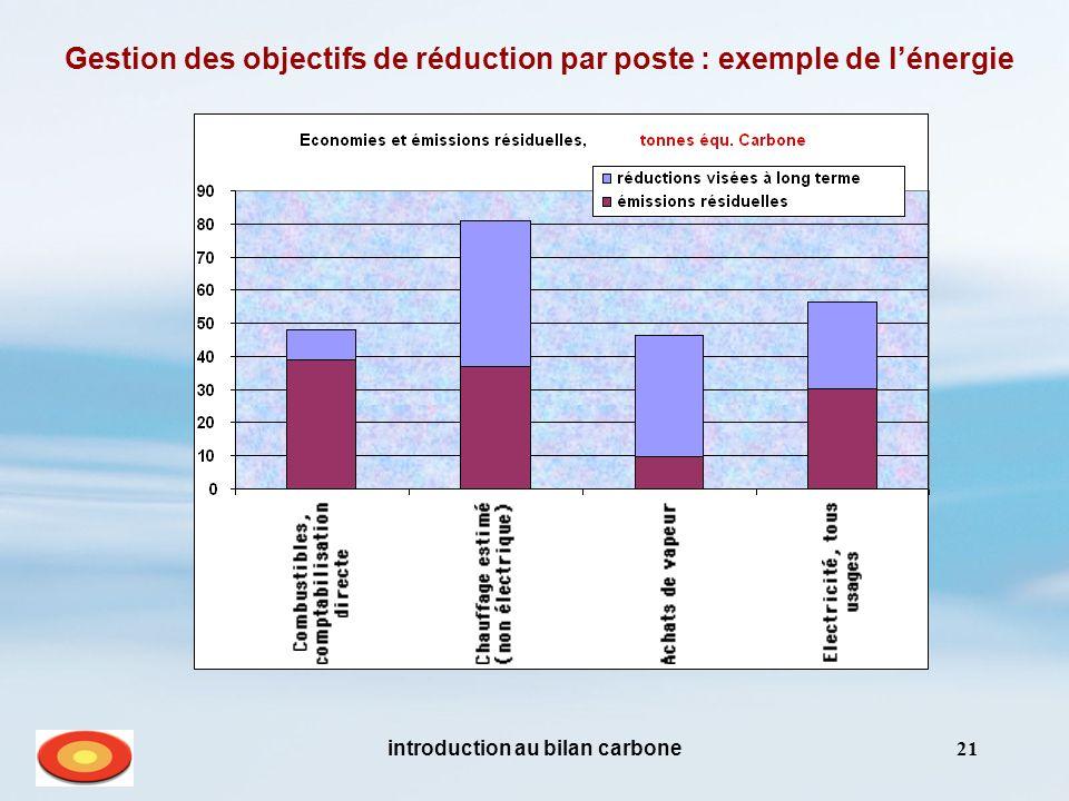 introduction au bilan carbone21 Gestion des objectifs de réduction par poste : exemple de lénergie