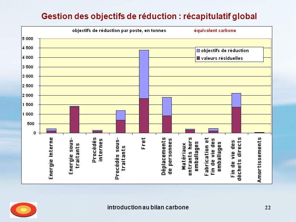 introduction au bilan carbone22 Gestion des objectifs de réduction : récapitulatif global