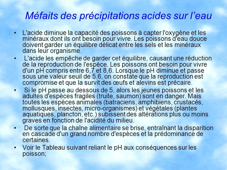 Méfaits des précipitations acides sur leau L'acide diminue la capacité des poissons à capter l'oxygène et les minéraux dont ils ont besoin pour vivre.