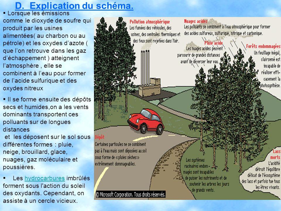 D. Explication du schéma. Lorsque les émissions comme le dioxyde de soufre qui produit par les usines alimentées( au charbon ou au pétrole) et les oxy