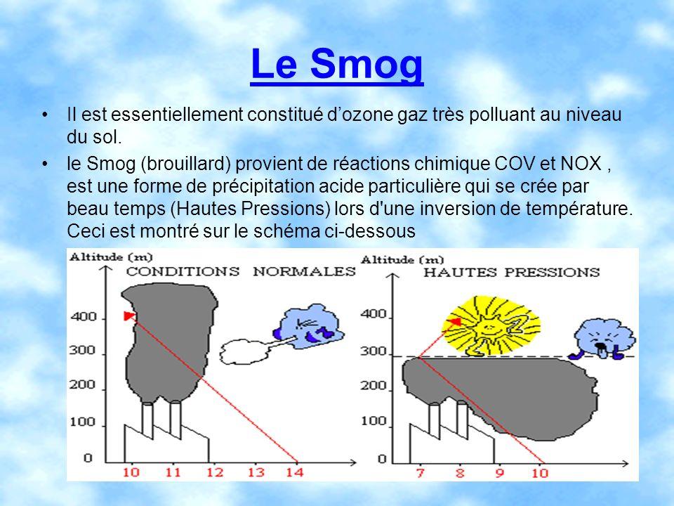 Le Smog Il est essentiellement constitué dozone gaz très polluant au niveau du sol. le Smog (brouillard) provient de réactions chimique COV et NOX, es
