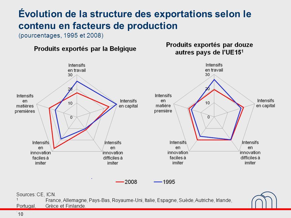 Évolution de la structure des exportations selon le contenu en facteurs de production (pourcentages, 1995 et 2008) 10 Sources: CE, ICN. 1 France, Alle