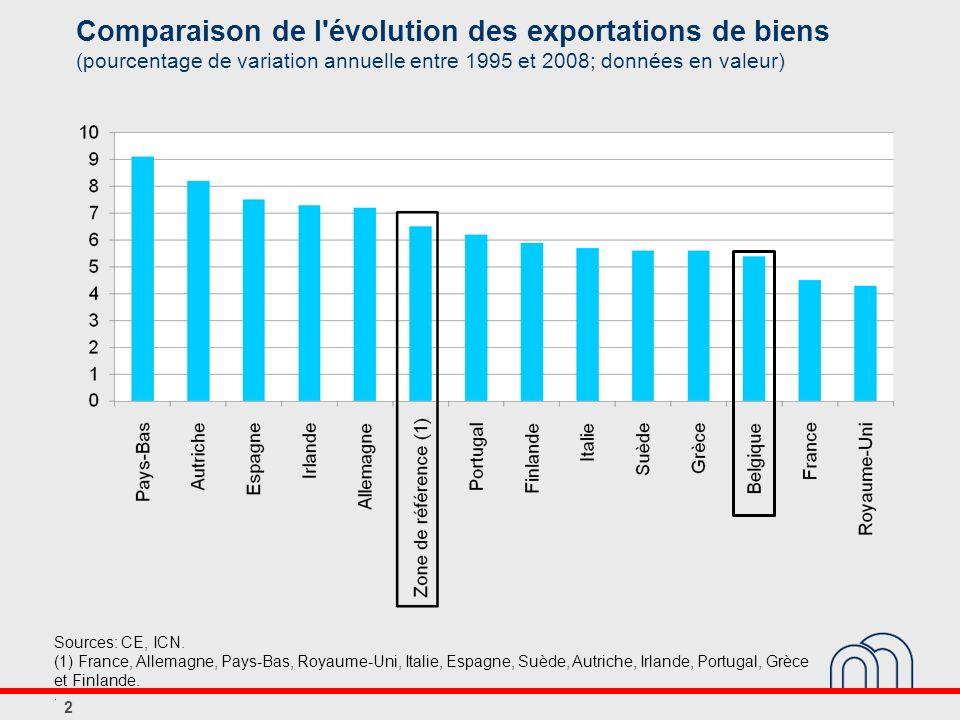 Comparaison de l'évolution des exportations de biens (pourcentage de variation annuelle entre 1995 et 2008; données en valeur) 2 Sources: CE, ICN. (1)