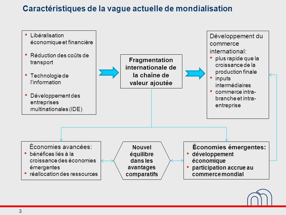 Caractéristiques de la vague actuelle de mondialisation 3 Libéralisation économique et financière Réduction des coûts de transport Technologie de l'in