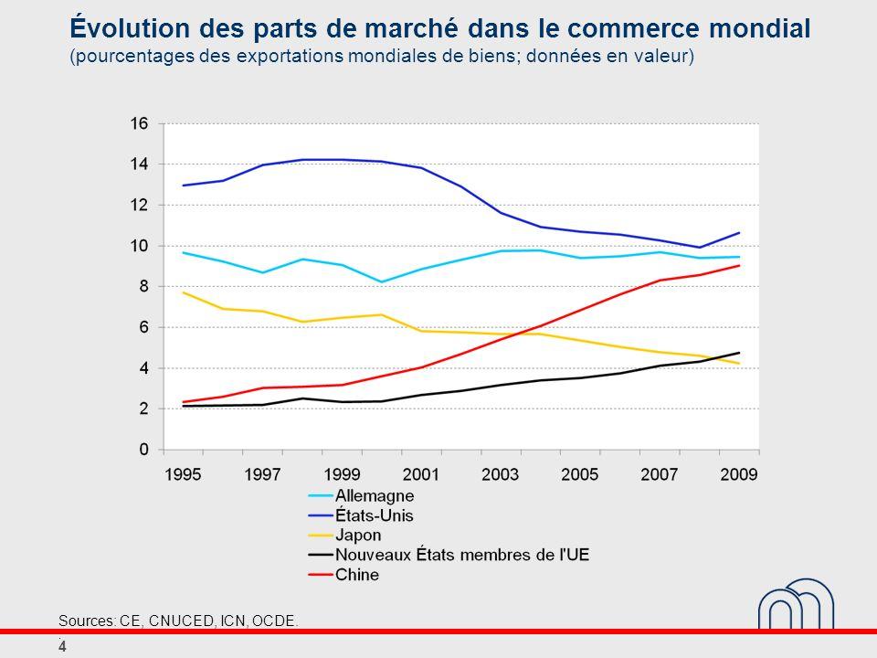Évolution des parts de marché dans le commerce mondial (pourcentages des exportations mondiales de biens; données en valeur) 4 Sources: CE, CNUCED, IC