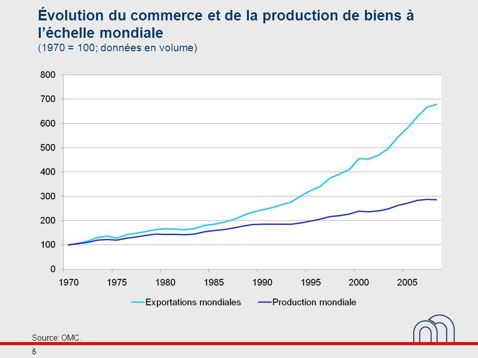 Évolution des parts de marché dans le commerce mondial (pourcentages des exportations mondiales de biens; données en valeur) Part en 1995Part en 2009Différence Allemagne9,79,5-0,2 France5,74.3-1,4 Royaume-Uni5,24,1-1,1 Italie4,63,5-1,2 Pays-Bas4,03,7-0,2 Belgique3,02,4-0,6 Espagne2,12,40,3 6 Sources: CE, CNUCED, ICN..